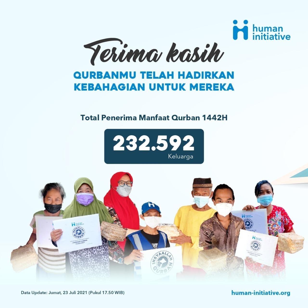 Terima Kasih Sahabat Inisiator, Qurban Anda Bahagiakan 232.592 Keluarga
